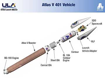 Atlas V 401 (http://www.satnews.com/images_upload/313846668/Atlas-V-401-Vehicle.jpg)
