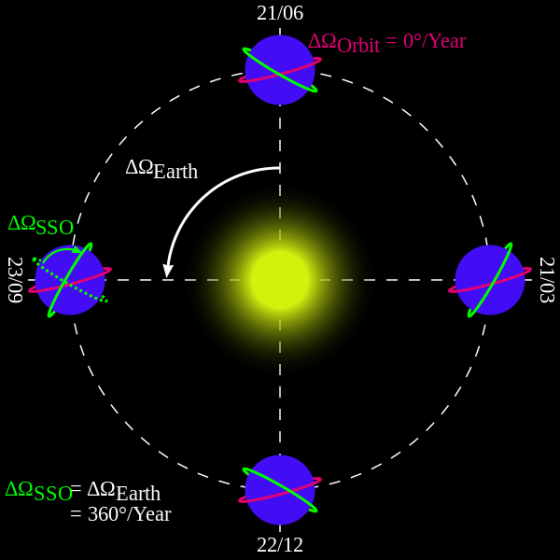 orbit, tipe orbit, orbit satelit, tipe orbit satelit, satelit sistem pasif, satelit sistem aktif, konsep inderaja, orbit sun-synchronous, altitude, inklinasi, citra satelit, gambar satelit, gambar permukaan bumi, gambaran permukaan bumi, gambar objek dari atas, jual citra satelit, jual gambar satelit, jual citra quickbird, jual citra satelit quickbird, jual quickbird, jual worldview-1, jual citra worldview-1, jual citra satelit worldview-1, jual worldview-2, jual citra worldview-2, jual citra satelit worldview-2, jual geoeye-1, jual citra satelit geoeye-1, jual citra geoeye-1, jual ikonos, jual citra ikonos, jual citra satelit ikonos, jual alos, jual citra alos, jual citra satelit alos, jual alos prism, jual citra alos prism, jual citra satelit alos prism, jual alos avnir-2, jual citra alos avnir-2, jual citra satelit alos avnir-2, jual pleiades, jual citra satelit pleiades, jual citra pleiades, jual spot 6, jual citra spot 6, jual citra satelit spot 6, jual citra spot, jual spot, jual citra satelit spot, jual citra satelit astrium, order citra satelit, order data citra satelit, jual software pemetaan, jual aplikasi pemetaan, jual pci geomatica, jual pci geomatics, jual geomatica, jual software pci geomatica, jual software pci geomatica, jual global mapper, jual software global mapper, jual landsat, jual citra landsat, jual citra satelit landsat, order data landsat, order citra landsat, order citra satelit landsat, mapping data citra satelit, mapping citra, pemetaan, mengolah data citra satelit, olahan data citra satelit, jual citra satelit murah, beli citra satelit, jual citra satelit resolusi tinggi, peta citra satelit, jual citra worldview-3, jual citra satelit worldview-3, jual worldview-3, order citra satelit worldview-3, order worldview-3, order citra worldview-3, dem, jual dem, dem srtm, dem srtm 90 meter, dem srtm 30 meter, jual dem srtm 90 meter, jual dem srtm 30 meter, jual ifsar, jual dem ifsar, jual dsm ifsar, jual dtm ifsar, jual worlddem, jual alos wor