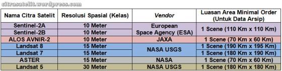 Aturan Pembelian Citra Satelit Resolusi Menengah