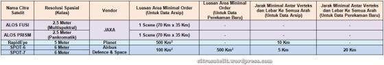 Aturan Pembelian Citra Satelit Resolusi Tinggi